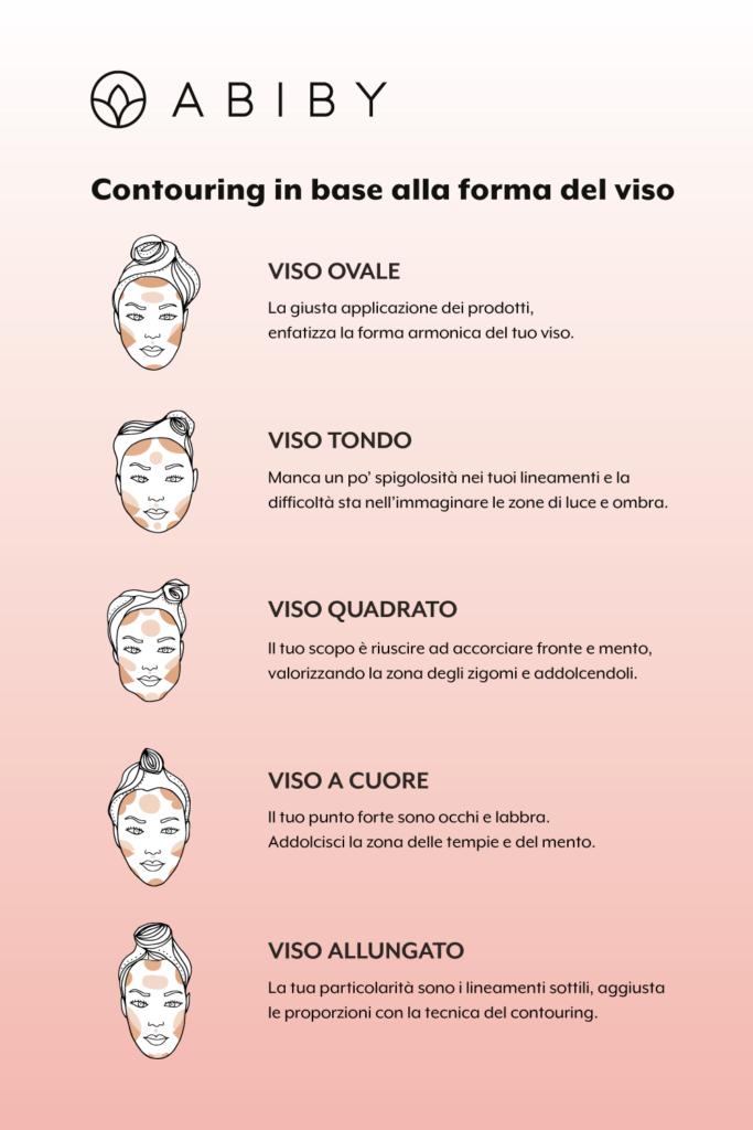 infografica-contouring-2
